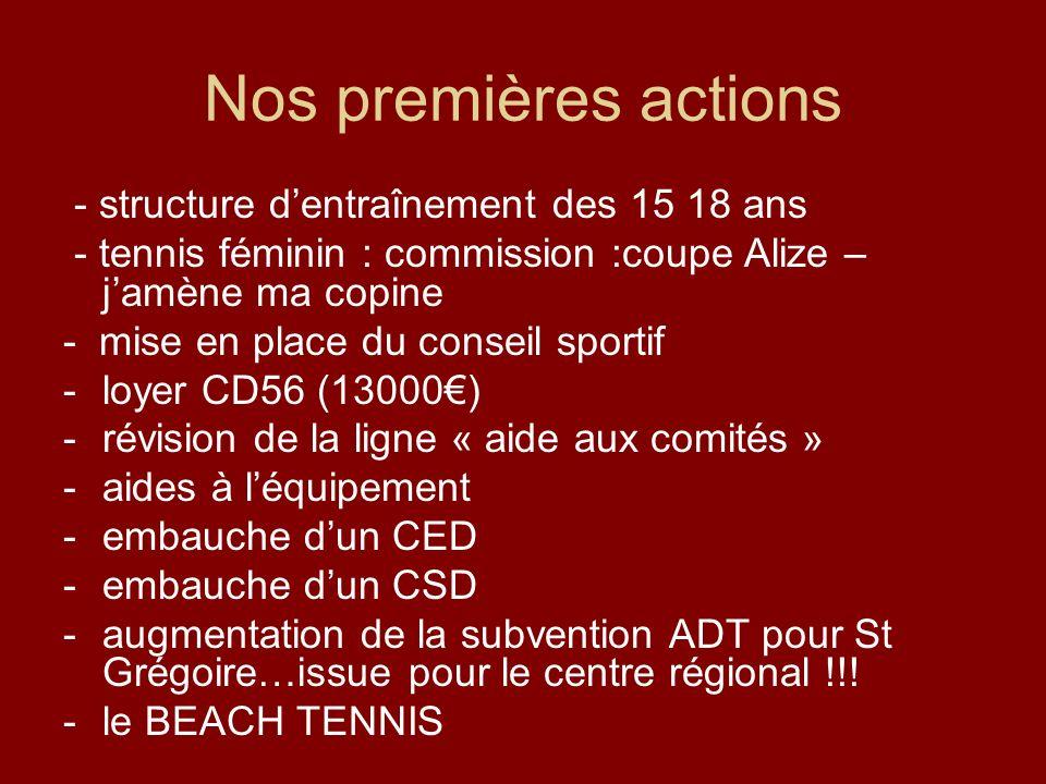 Nos premières actions - structure dentraînement des 15 18 ans - tennis féminin : commission :coupe Alize – jamène ma copine - mise en place du conseil
