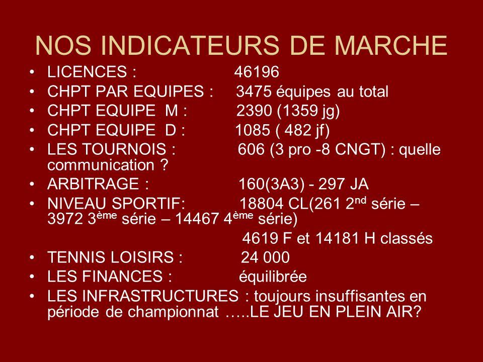 NOS INDICATEURS DE MARCHE LICENCES : 46196 CHPT PAR EQUIPES : 3475 équipes au total CHPT EQUIPE M : 2390 (1359 jg) CHPT EQUIPE D : 1085 ( 482 jf) LES