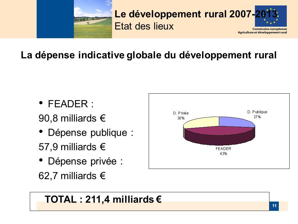 11 La dépense indicative globale du développement rural FEADER : 90,8 milliards Dépense publique : 57,9 milliards Dépense privée : 62,7 milliards TOTAL : 211,4 milliards Le développement rural 2007-2013 Etat des lieux