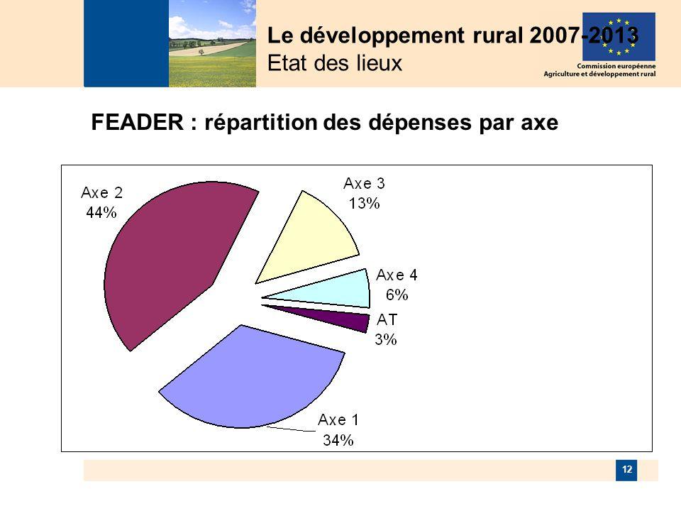 12 FEADER : répartition des dépenses par axe Le développement rural 2007-2013 Etat des lieux