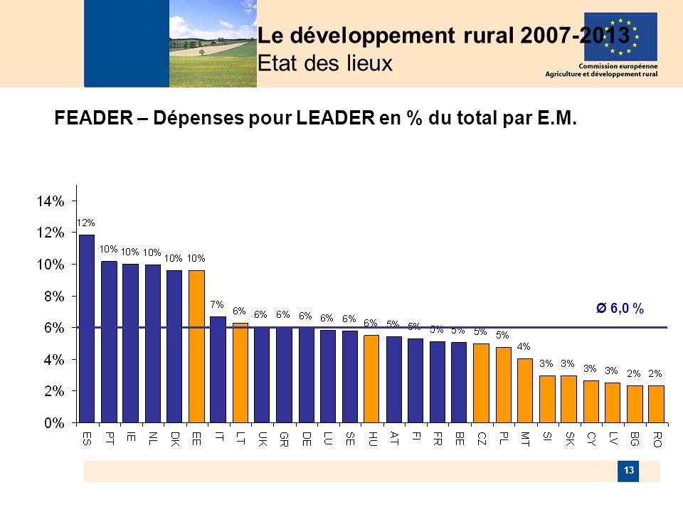 13 Ø 6,0 % FEADER – Dépenses pour LEADER en % du total par E.M.
