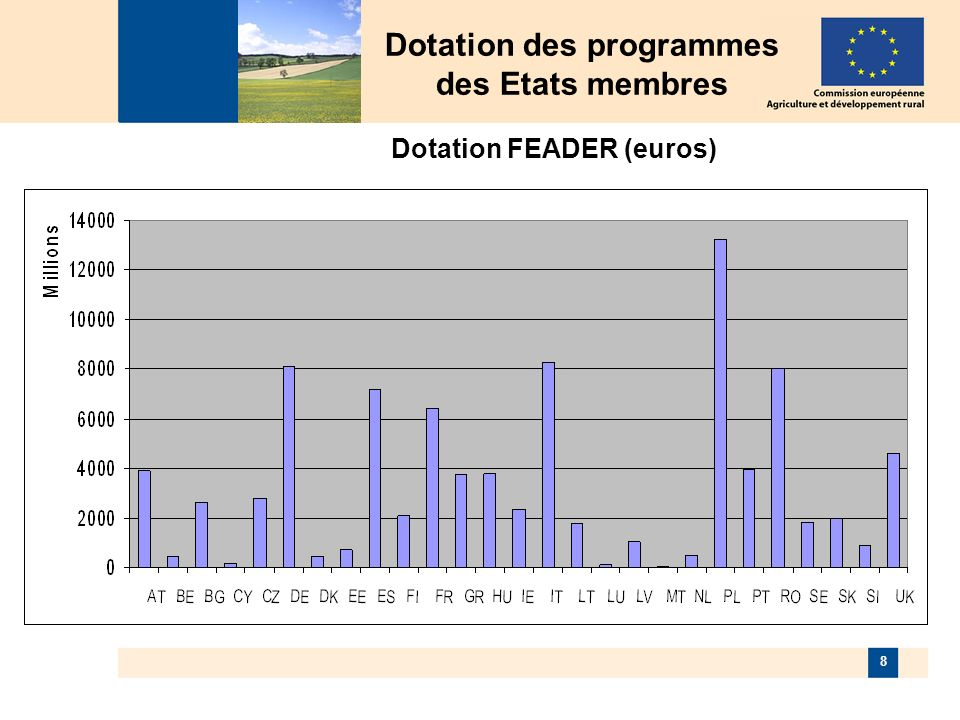 8 Dotation des programmes des Etats membres Dotation FEADER (euros)