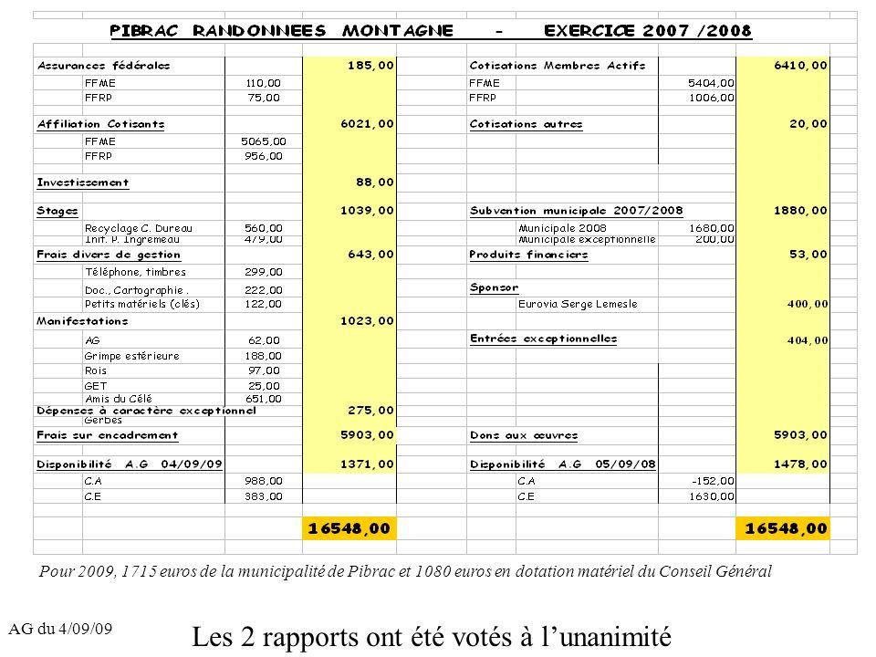 AG du 4/09/09 Pour 2009, 1715 euros de la municipalité de Pibrac et 1080 euros en dotation matériel du Conseil Général Les 2 rapports ont été votés à