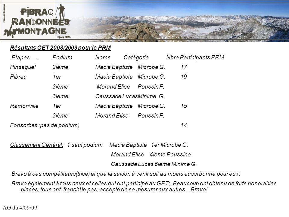 AG du 4/09/09 Résultats GET 2008/2009 pour le PRM EtapesPodiumNomsCatégorieNbre Participants PRM Pinsaguel2iéme Macia BaptisteMicrobe G.17 Pibrac1er M