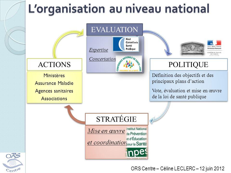 Lorganisation au niveau national EVALUATION Expertise Concertation Expertise Concertation POLITIQUE Définition des objectifs et des principaux plans d