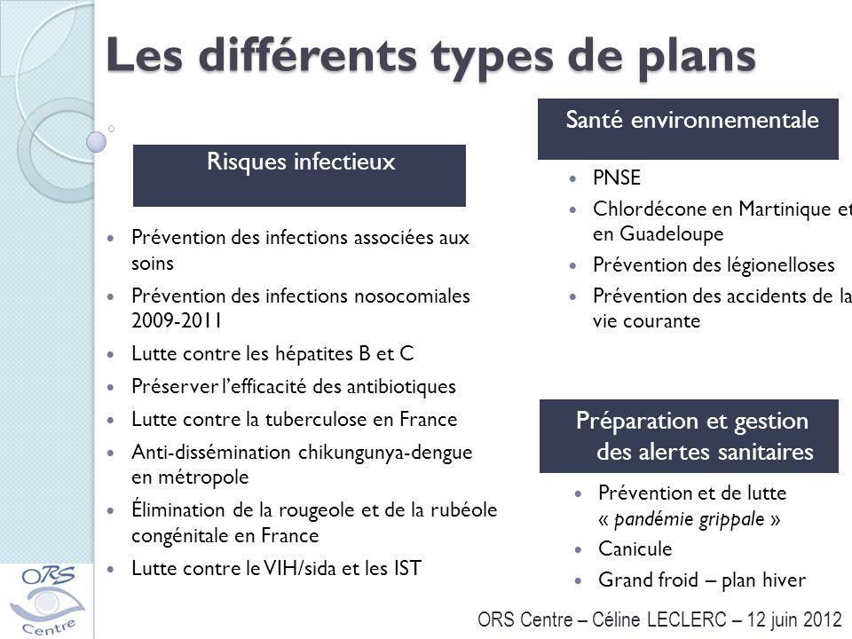 ORS Centre – Céline LECLERC – 12 juin 2012 Les différents types de plans Risques infectieux Santé environnementale Prévention et de lutte « pandémie g