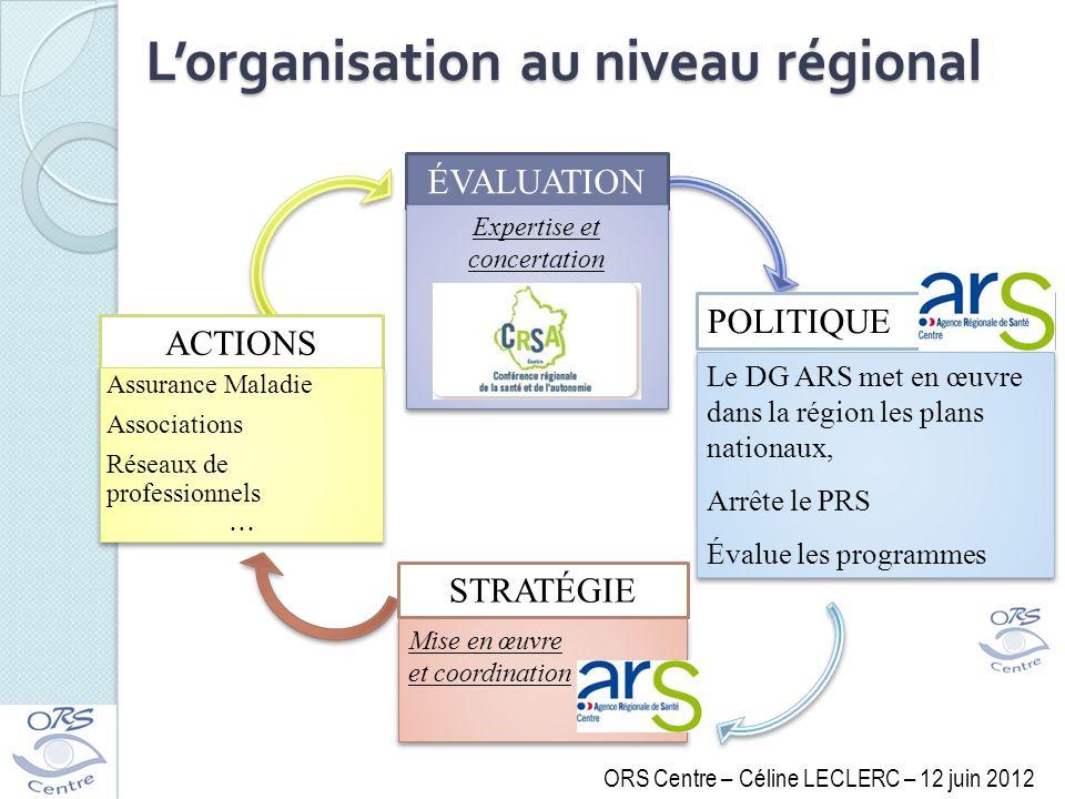 ÉVALUATION Expertise et concertation POLITIQUE Le DG ARS met en œuvre dans la région les plans nationaux, Arrête le PRS Évalue les programmes Le DG AR