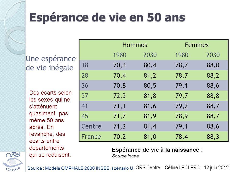 Une espérance de vie inégale Espérance de vie à la naissance : Source Insee Des écarts selon les sexes qui ne satténuent quasiment pas même 50 ans apr