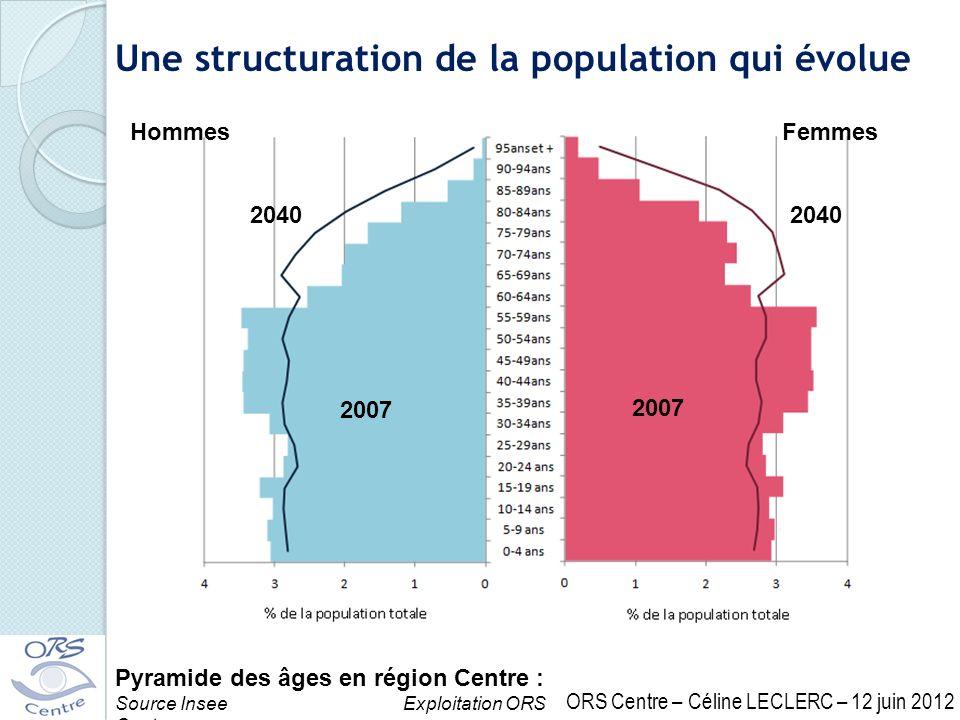 Pyramide des âges en région Centre : Source InseeExploitation ORS Centre Une structuration de la population qui évolue HommesFemmes 2007 2040 ORS Cent