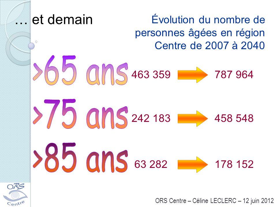 … et demain 463 359787 964 Évolution du nombre de personnes âgées en région Centre de 2007 à 2040 242 183458 548 63 282178 152 ORS Centre – Céline LEC