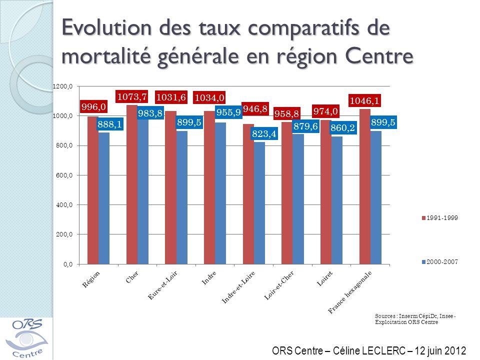 Evolution des taux comparatifs de mortalité générale en région Centre ORS Centre – Céline LECLERC – 12 juin 2012