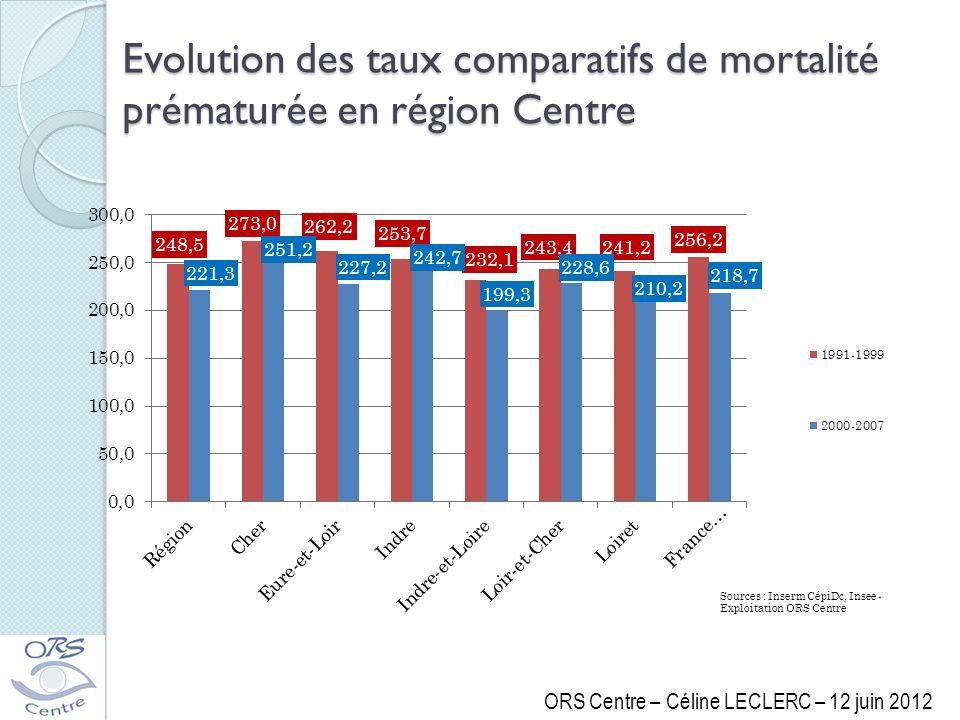 Evolution des taux comparatifs de mortalité prématurée en région Centre ORS Centre – Céline LECLERC – 12 juin 2012