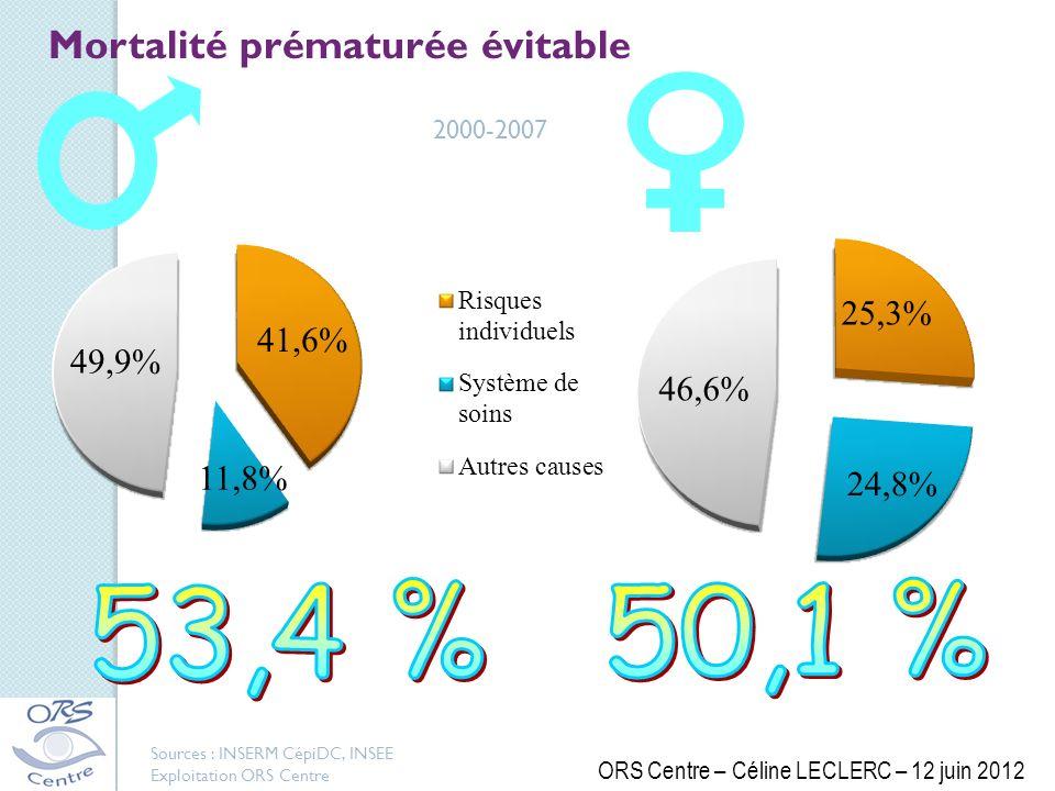 2000-2007 Mortalité prématurée évitable Sources : INSERM CépiDC, INSEE Exploitation ORS Centre ORS Centre – Céline LECLERC – 12 juin 2012