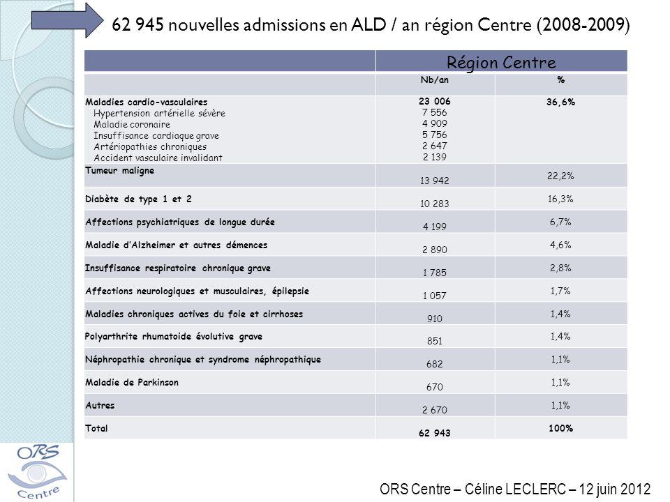 Région Centre Nb/an% Maladies cardio-vasculaires Hypertension artérielle sévère Maladie coronaire Insuffisance cardiaque grave Artériopathies chroniqu