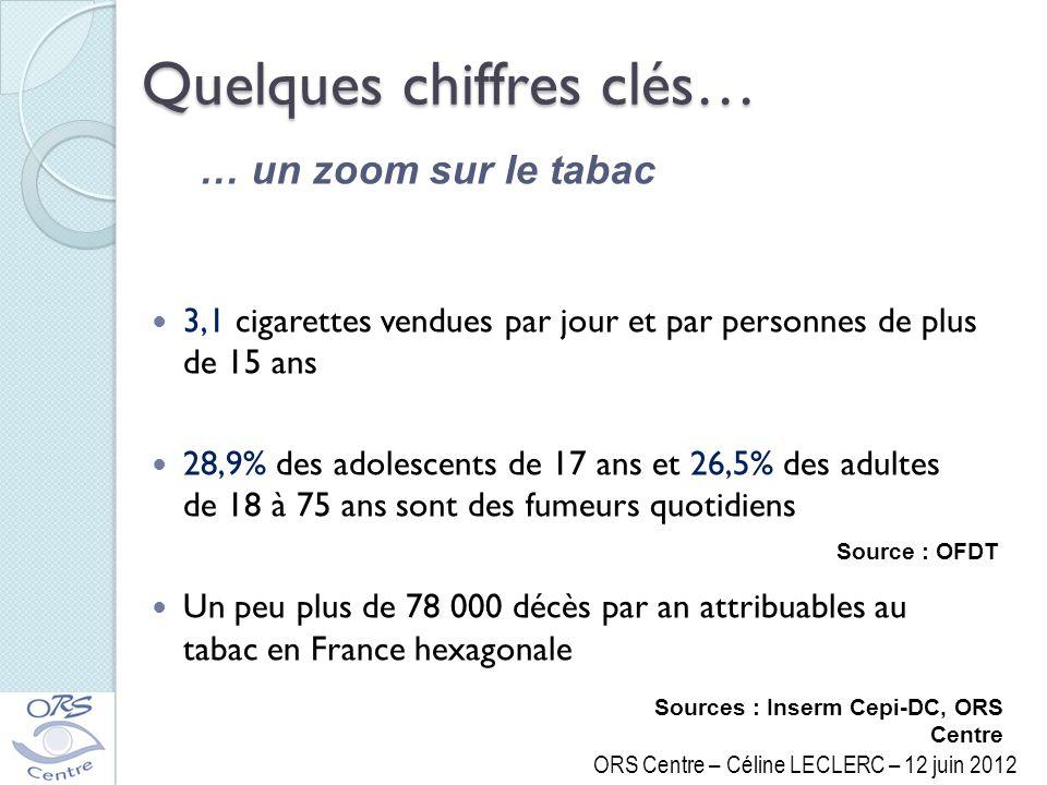 … un zoom sur le tabac Source : OFDT 3,1 cigarettes vendues par jour et par personnes de plus de 15 ans 28,9% des adolescents de 17 ans et 26,5% des a