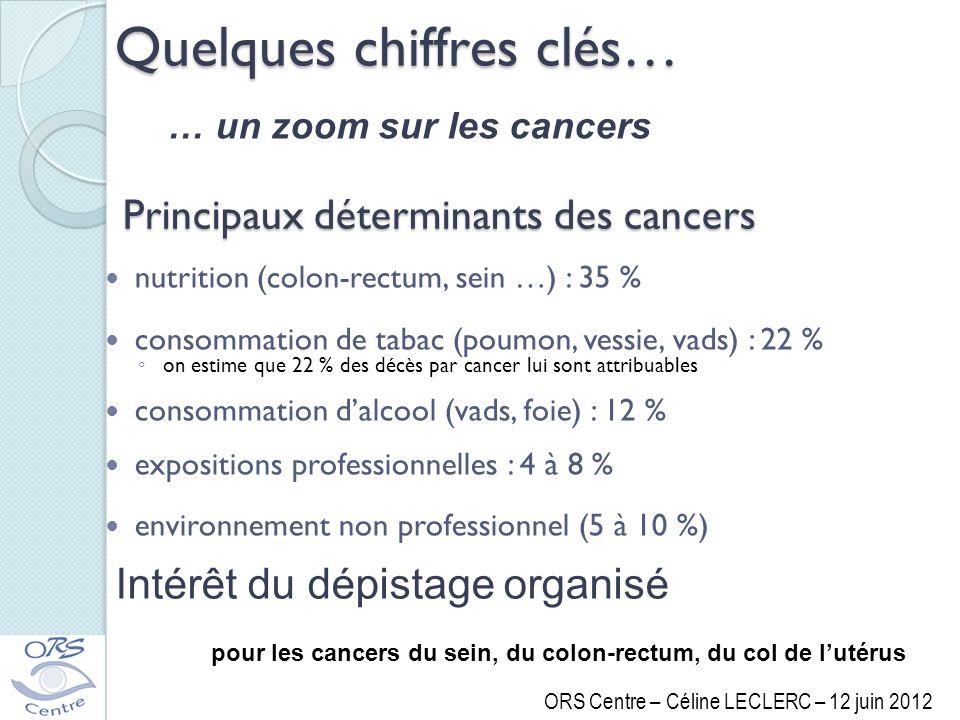 Principaux déterminants des cancers nutrition (colon-rectum, sein …) : 35 % consommation de tabac (poumon, vessie, vads) : 22 % on estime que 22 % des