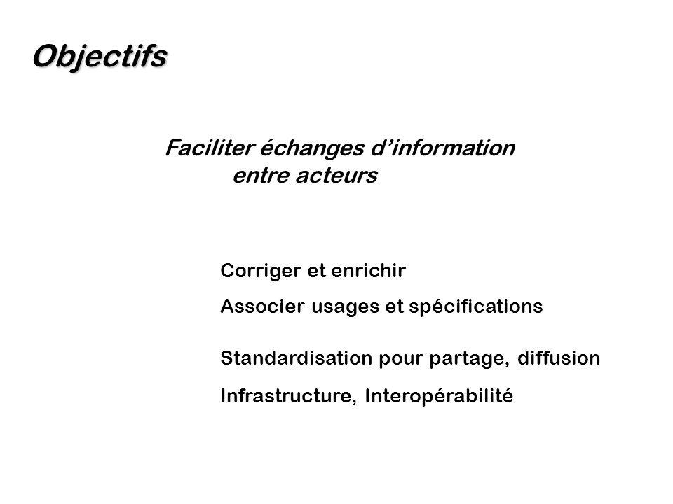 ObjectifsOrganisationRésultatsPerspectives