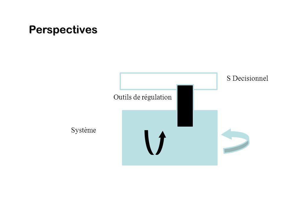 Perspectives Interopérabilité sémantique Co évaluation des « besoins » Construction Systèmes complexes Interaction