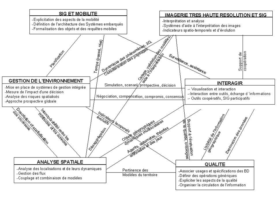 Les thèmes de recherche Gestion de l'environnement : risques naturels et technologiques, nuisances, aide à la décision Analyse spatiale : gestion des