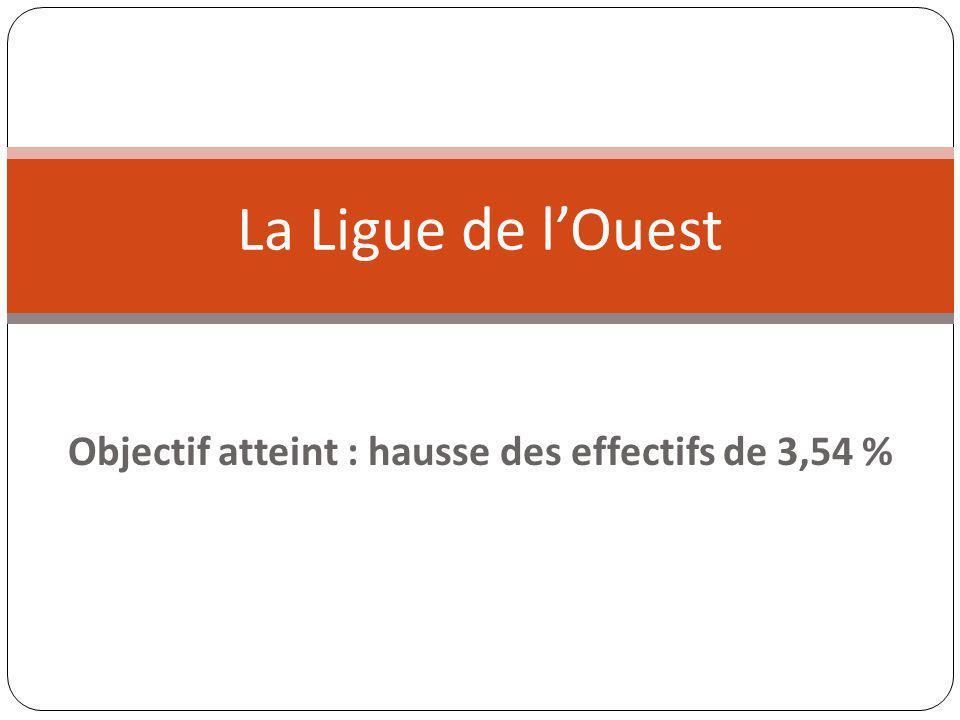Objectif atteint : hausse des effectifs de 3,54 % La Ligue de lOuest