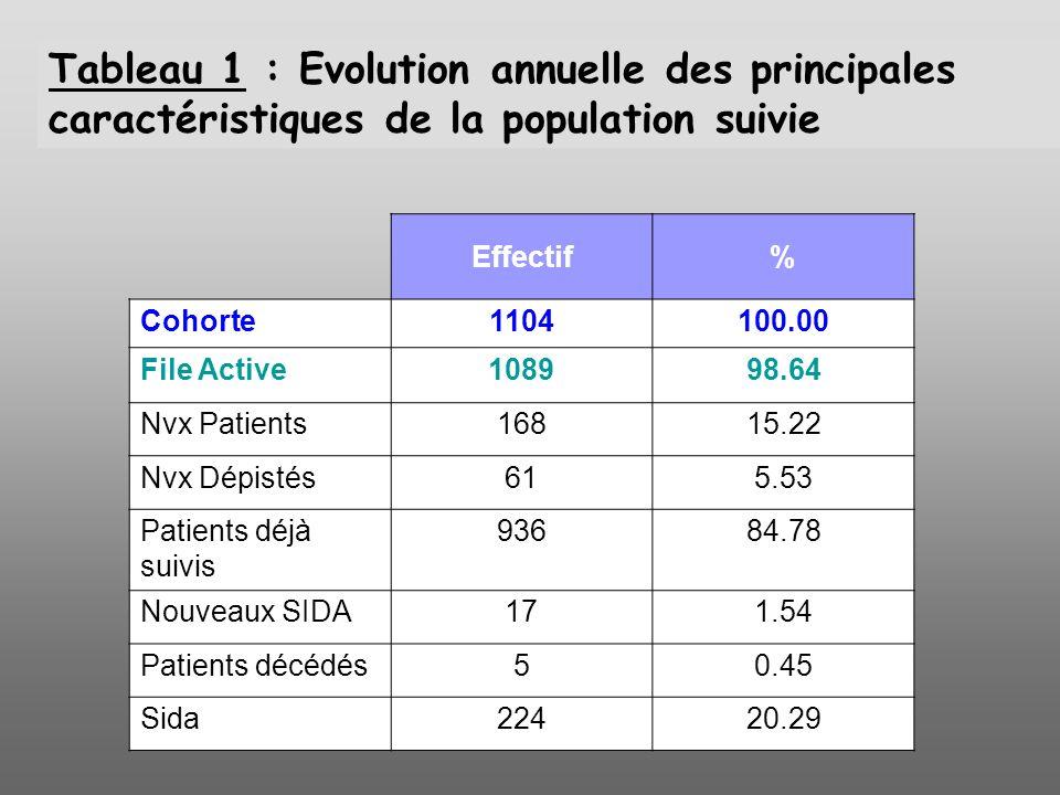 Tableau 1 : Evolution annuelle des principales caractéristiques de la population suivie Effectif% Cohorte1104100.00 File Active108998.64 Nvx Patients1
