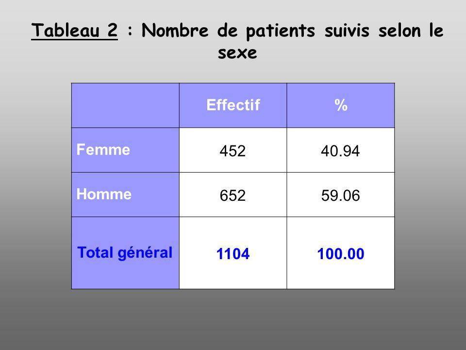 Tableau 2 : Nombre de patients suivis selon le sexe Effectif% Femme45240.94 Homme65259.06 Total général1104100.00