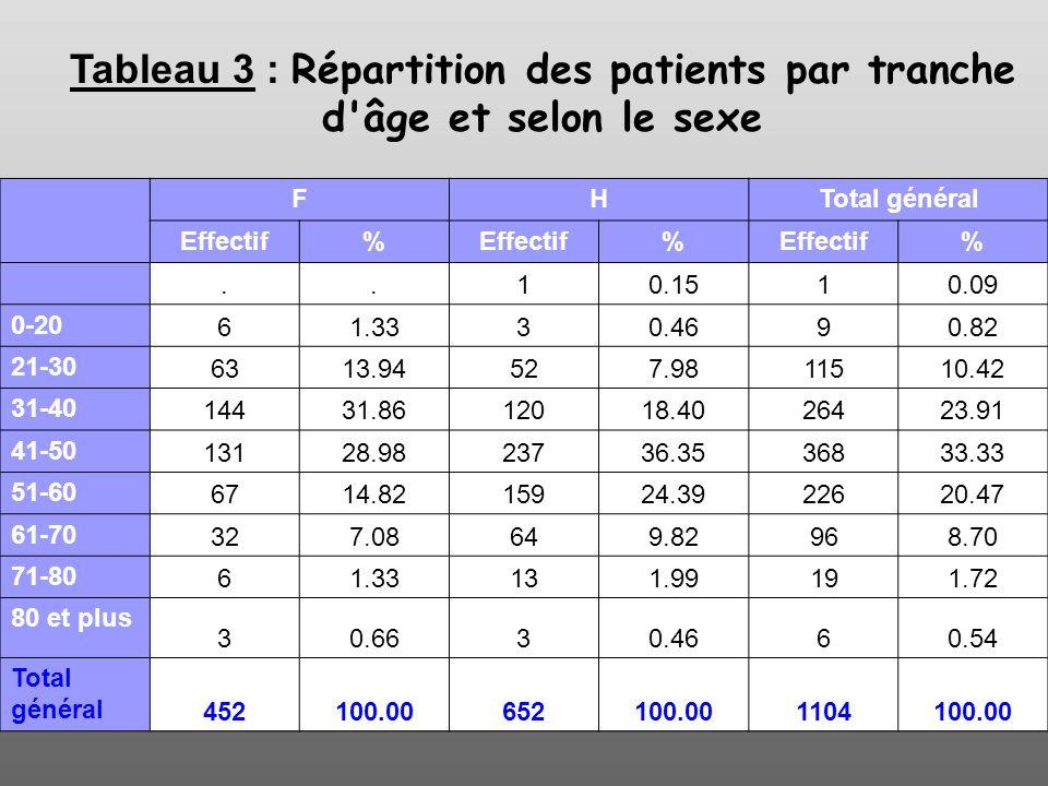 Tableau 3 : Répartition des patients par tranche d'âge et selon le sexe FHTotal général Effectif% % %..10.1510.09 0-2061.3330.4690.82 21-306313.94527.