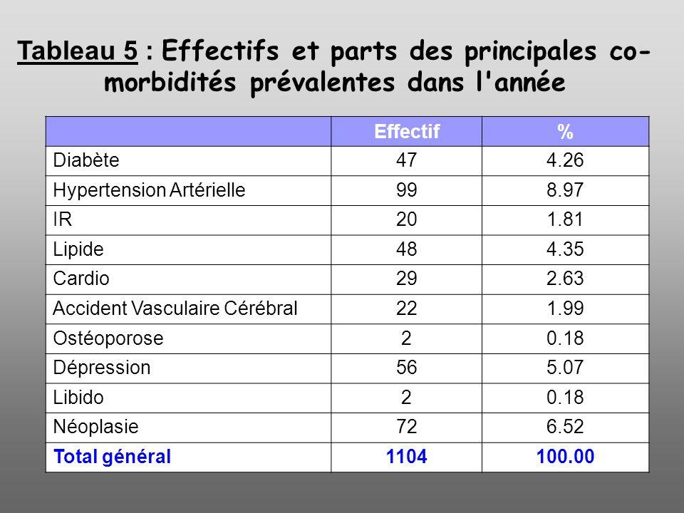 Tableau 5 : Effectifs et parts des principales co- morbidités prévalentes dans l'année Effectif% Diabète474.26 Hypertension Artérielle998.97 IR201.81