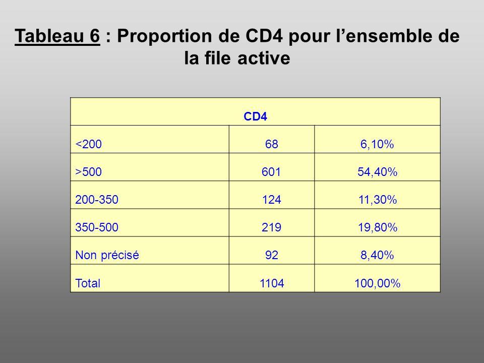 Tableau 6 : Proportion de CD4 pour lensemble de la file active CD4 <200686,10% >50060154,40% 200-35012411,30% 350-50021919,80% Non précisé928,40% Tota