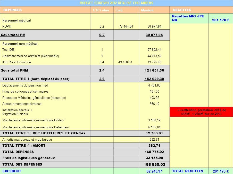 BUDGET COREVIH 2012 RÉALISÉ CHU AMIENS DEPENSES ETP / nbreCoûtMontant RECETTES Personnel médical Recettes MIG JPE NR261 176 PUPH0,277 444,8430 977,94