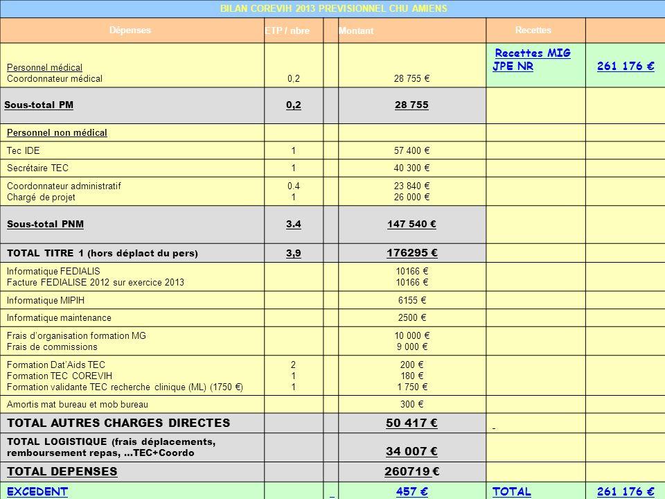 BILAN COREVIH 2013 PREVISIONNEL CHU AMIENS Dépenses ETP / nbreMontantRecettes Personnel médical Coordonnateur médical0,228 755 Recettes MIG JPE NR261