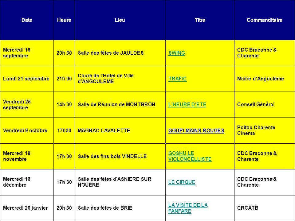DateHeureLieuTitreCommanditaire Mercredi 16 septembre 20h 30Salle des fêtes de JAULDESSWING CDC Braconne & Charente Lundi 21 septembre21h 00 Coure de l Hôtel de Ville d ANGOULEME TRAFICMairie d Angoulême Vendredi 25 septembre 14h 30Salle de Réunion de MONTBRONL HEURE D ETEConseil Général Vendredi 9 octobre17h30MAGNAC LAVALETTEGOUPI MAINS ROUGES Poitou Charente Cinéma Mercredi 18 novembre 17h 30Salle des fins bois VINDELLE GOSHU LE VIOLONCELLISTE CDC Braconne & Charente Mercredi 16 décembre 17h 30 Salle des fêtes d ASNIERE SUR NOUERE LE CIRQUE CDC Braconne & Charente Mercredi 20 janvier20h 30Salle des fêtes de BRIE LA VISITE DE LA FANFARE CRCATB