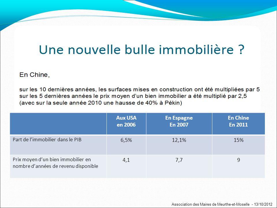 Aux USA en 2006 En Espagne En 2007 En Chine En 2011 Part de limmobilier dans le PIB 6,5%12,1%15% Prix moyen dun bien immobilier en nombre dannées de revenu disponible 4,17,79 Association des Maires de Meurthe-et-Moselle - 13/10/2012