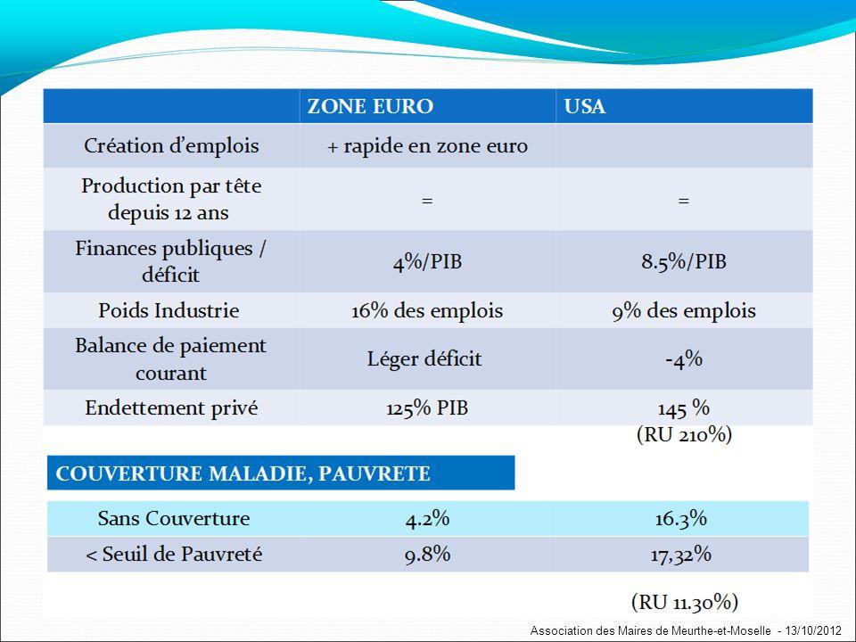 (RU 210%) COUVERTURE MALADIE, PAUVRETE (RU 11.30%) Association des Maires de Meurthe-et-Moselle - 13/10/2012