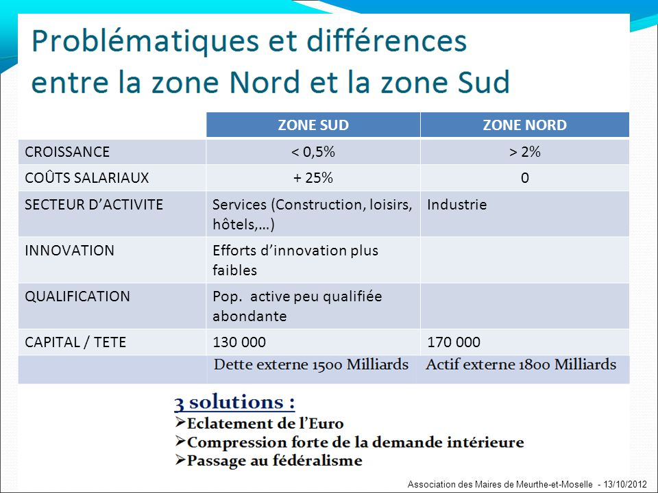 ZONE SUDZONE NORD CROISSANCE< 0,5%> 2% COÛTS SALARIAUX+ 25%0 SECTEUR DACTIVITEServices (Construction, loisirs, hôtels,…) Industrie INNOVATIONEfforts dinnovation plus faibles QUALIFICATIONPop.