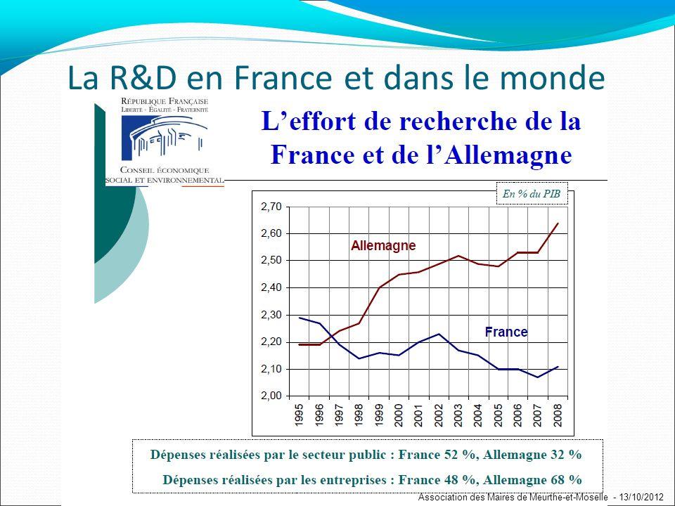La R&D en France et dans le monde Association des Maires de Meurthe-et-Moselle - 13/10/2012