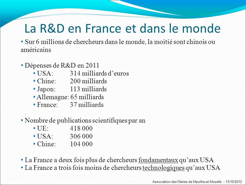 Sur 6 millions de chercheurs dans le monde, la moitié sont chinois ou américains Dépenses de R&D en 2011 USA: 314 milliards deuros Chine: 200 milliards Japon: 113 milliards Allemagne: 65 milliards France: 37 milliards Nombre de publications scientifiques par an UE: 418 000 USA: 306 000 Chine: 104 000 La France a deux fois plus de chercheurs fondamentaux quaux USA La France a trois fois moins de chercheurs technologiques quaux USA La R&D en France et dans le monde Association des Maires de Meurthe-et-Moselle - 13/10/2012