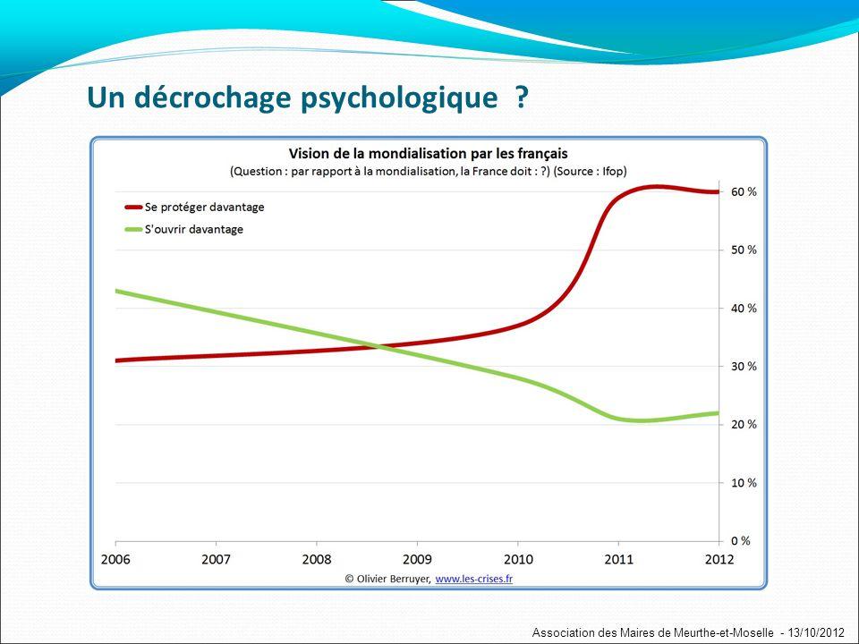 Un décrochage psychologique ? Association des Maires de Meurthe-et-Moselle - 13/10/2012