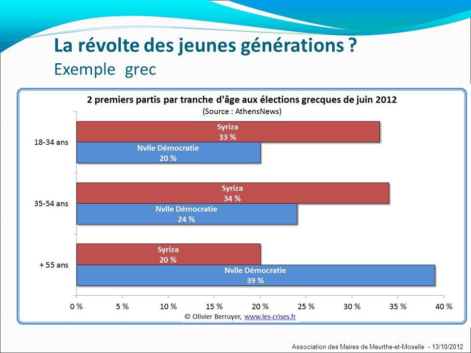 La révolte des jeunes générations .
