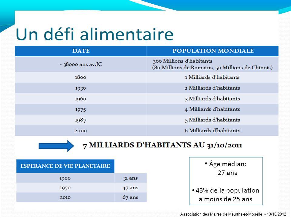 Âge médian: 27 ans 43% de la population a moins de 25 ans Association des Maires de Meurthe-et-Moselle - 13/10/2012
