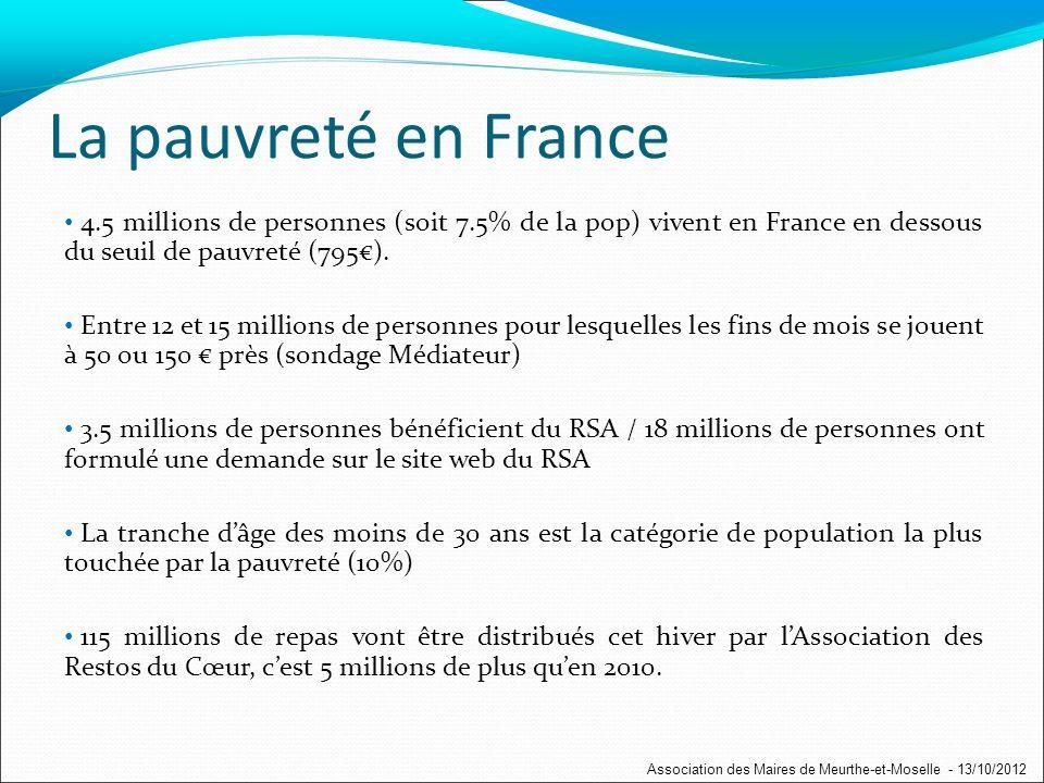 4.5 millions de personnes (soit 7.5% de la pop) vivent en France en dessous du seuil de pauvreté (795).