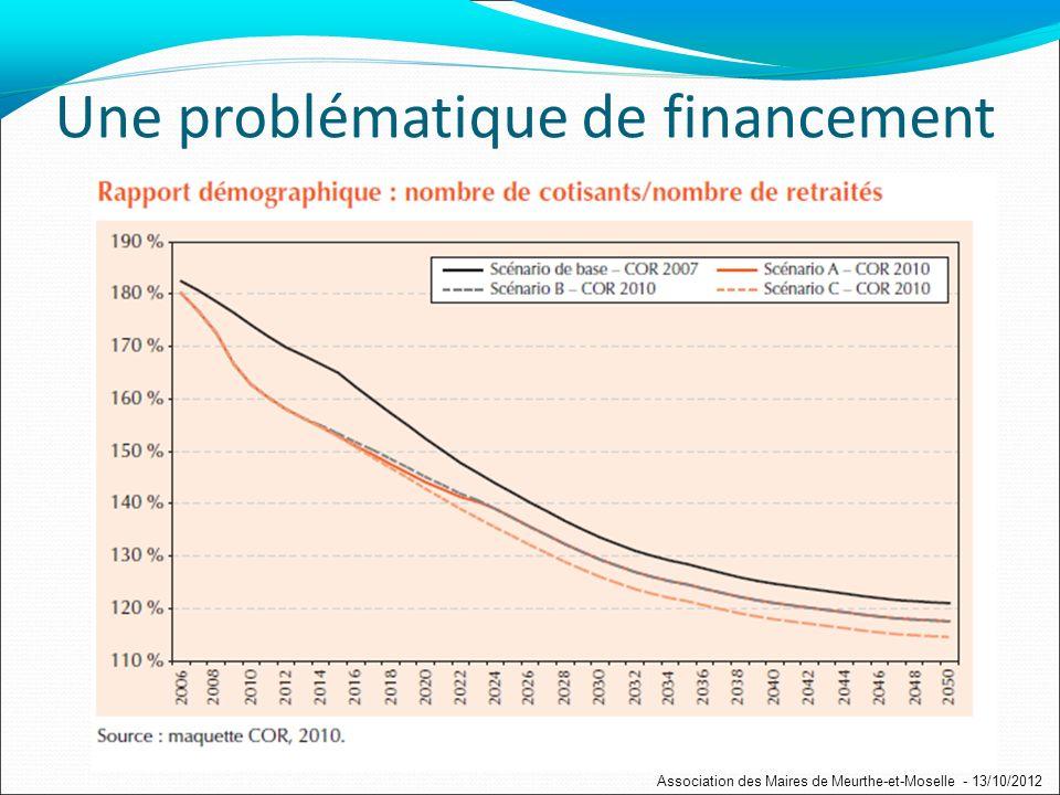 Une problématique de financement Association des Maires de Meurthe-et-Moselle - 13/10/2012