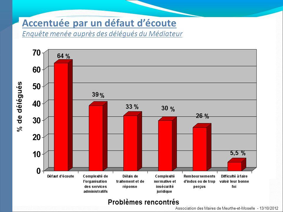 70 Accentuée par un défaut découte Enquête menée auprès des délégués du Médiateur Association des Maires de Meurthe-et-Moselle - 13/10/2012