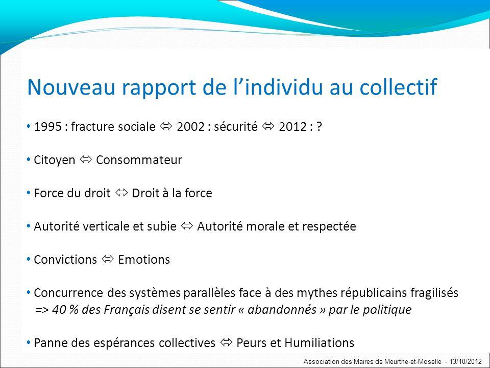 Nouveau rapport de lindividu au collectif 1995 : fracture sociale 2002 : sécurité 2012 : .