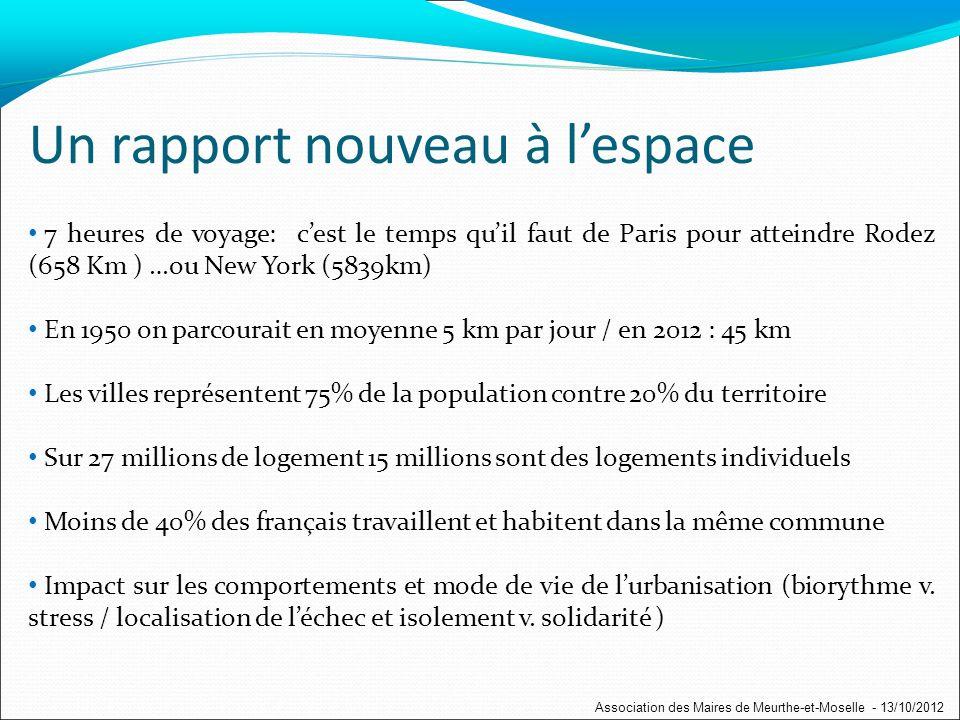 Un rapport nouveau à lespace 7 heures de voyage: cest le temps quil faut de Paris pour atteindre Rodez (658 Km ) …ou New York (5839km) En 1950 on parcourait en moyenne 5 km par jour / en 2012 : 45 km Les villes représentent 75% de la population contre 20% du territoire Sur 27 millions de logement 15 millions sont des logements individuels Moins de 40% des français travaillent et habitent dans la même commune Impact sur les comportements et mode de vie de lurbanisation (biorythme v.