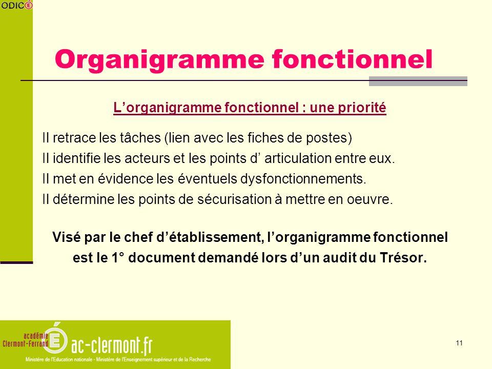 11 Organigramme fonctionnel Lorganigramme fonctionnel : une priorité Il retrace les tâches (lien avec les fiches de postes) Il identifie les acteurs e
