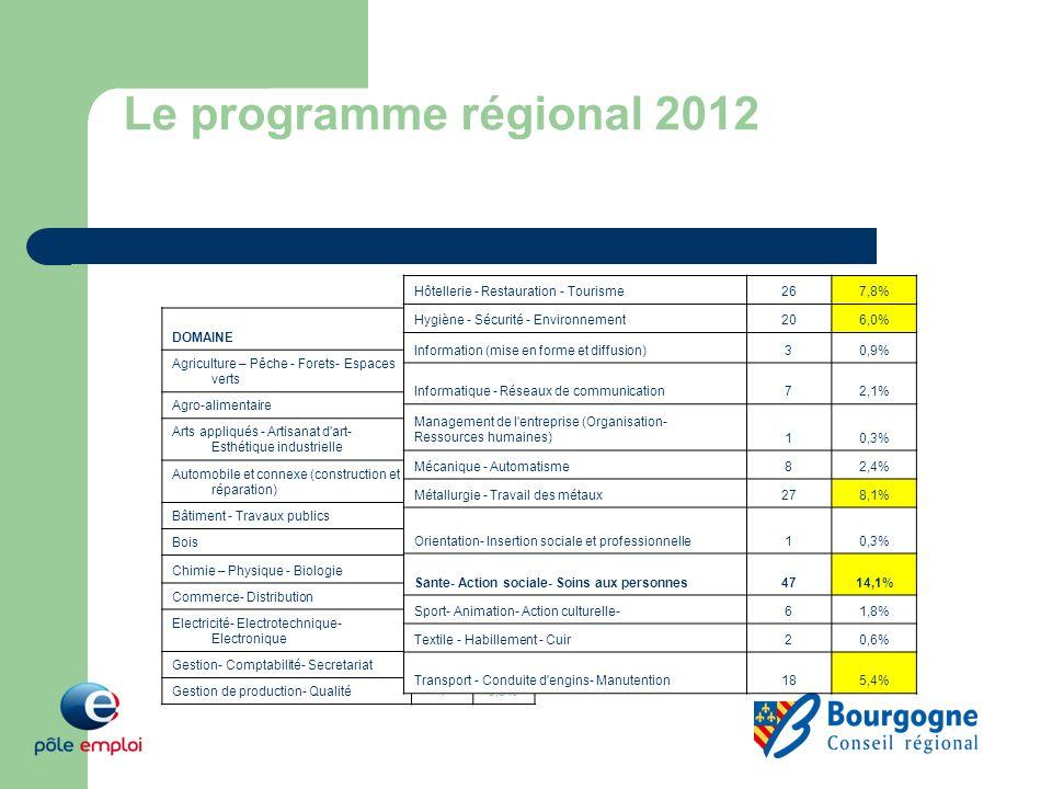Le programme régional 2012 DOMAINE2012 Agriculture – Pêche - Forets- Espaces verts3510,5% Agro-alimentaire20,6% Arts appliqués - Artisanat d'art- Esth