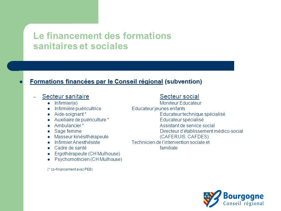 Le financement des formations sanitaires et sociales Formations financées par le Conseil régional (subvention) Formations financées par le Conseil rég