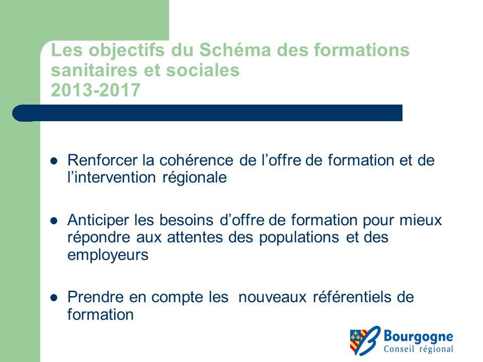 Les objectifs du Schéma des formations sanitaires et sociales 2013-2017 Renforcer la cohérence de loffre de formation et de lintervention régionale An