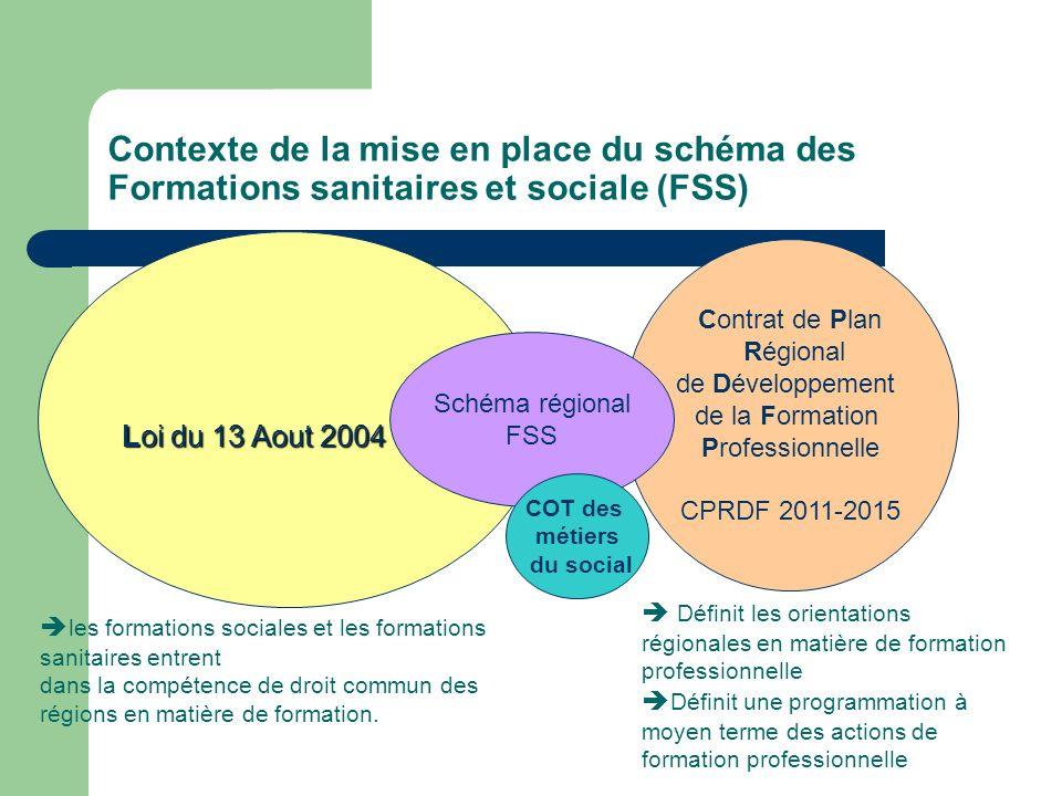 Contexte de la mise en place du schéma des Formations sanitaires et sociale (FSS) Loi du 13 Aout 2004 Contrat de Plan Régional de Développement de la
